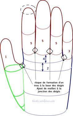 Comment tricoter des gants -bien démarrer le tricot des doigts