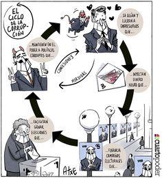 El ciclo de la corrupción