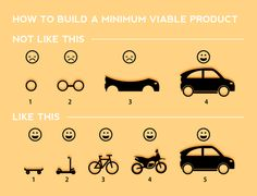 """""""Minimum Viable Product: Build a slice across, instead of one layer at a time. #mvp /cc @aarron @benhyphenrowe"""""""