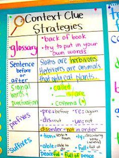 Context Clue Strategies