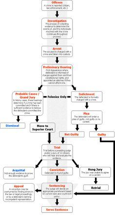 Die besten 25+ Process flow chart Ideen auf Pinterest