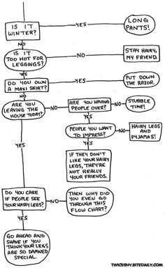 Should you shave your legs? | The 24 Most Important Flowcharts Of All Time