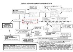 esquema ley 39/2015 - Búsqueda de Google Spanish Language Learning, Study, Let It Be, Education, Reading, Tips, Google, Marketing, Mental Map