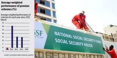 The NSSF head office building in Nairobi. The NSSF offered a return of 7.5 per cent in the year ended June last year. PHOTO | FILE