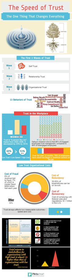 Speed of Trust | Piktochart Infographic Editor