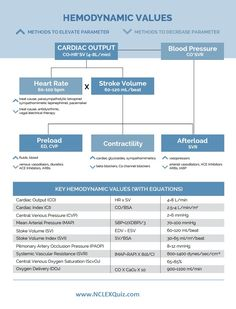 Do you know all of the standard Hemodynamics Values? This cheatsheet makes it easy to reme