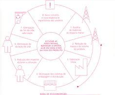 Design de sistemas para a sustentabilidade -AUTOSSUSTENTÁVEL