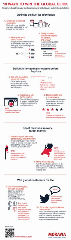 Ten_Ways_to_Win_the_Global_Click_Infographic.png