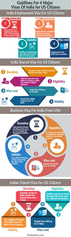cheap flights to India. Visa Information, Business Visa, India, Type, Goa India, Indie, Indian