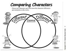 A Venn diagram graphic organizer for character analysis.