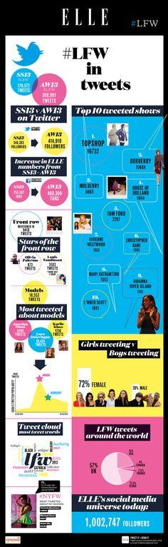 London Fashion week 2013 en Twitter #infografia #infographic #socialmedia