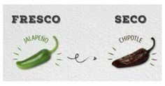 Muchos se preguntan: ¿cómo que el chipotle es un jalapeño seco?