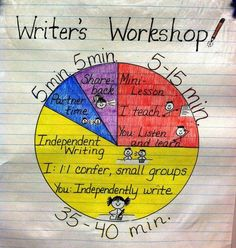 The Basics of Writer's Workshop