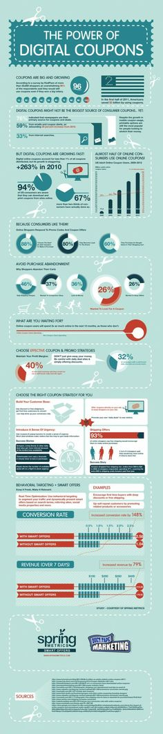 Great infographic on aspects of digital coupons / couponing. http://www.couponfreaks.com