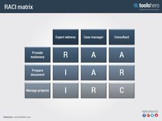 responsibility assignment matrix in project management pdf
