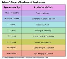 Psychology Notes - Erik Erikson's Theory of Development