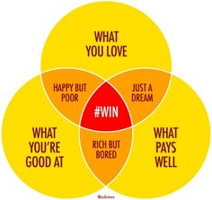 The ultimate Venn diagram: how to work ut which job to take next  GOAL OF MIDDLE SCHOOL=INTRODUCE THOUGHTFUL- RIGHT - WRONG ACTION. TRUE CRITICAL THOUGHT-INQUIRY & ANALYSIS, DETERMINE STRENGTHS& LIKES, ?A= DIRECTION/STUDY FR WHICH U LOVE TO LEARN FROM= DO WELL & FAIRLY, NOT TOO EASILY= SUCCESS W EFFORT.SIMPLE=YOU R YOUNG W ENERGY& POTENTIAL.LIFE IS NOT YET ALL YOUR OWN- YET U HAVE EXPECTATIONS/RESPONSIBILITIES M&D,ME . NOW IS TIME THINK OF TODy IMPACT ON FUTURE