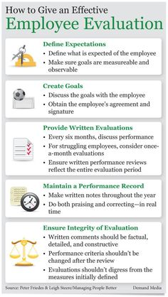 The necessary steps to an effective employee evaluation.