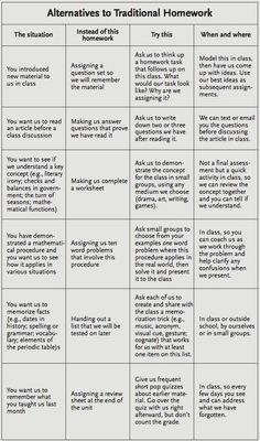 Alternatives to traditional homework.  Source: Edutopia