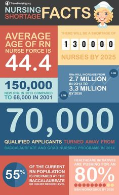 You can easily understand nursing shortage facts by this info-graphic. Nursing Shortage, Nurse Problems, Stem Careers, Professional Nurse, Night Nurse, Travel Nursing, Critical Thinking Skills, Nursery School, Nurses Week