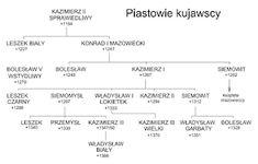 Nadgoplańskie Towarzystwo Historyczne: Księstwo kujawskie - podział Kujaw XIII w.