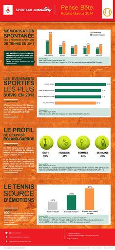 El impacto digital de #rolandgarros | #infographic #rg14 #digisport #sportbiz