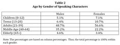 Age, by gender of speaking characters in film. Smith, Choueiti, and Gall.