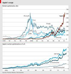 Will Apple become the first trillion-dollar company?|  What do you think?