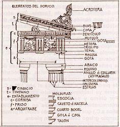 Concepto Arquitectónico: es todo aquello que refiere a un elemento presente dentro de la arquitectura para identificarlo, comprenderlo y estandarizar su uso dentro de la disciplina.