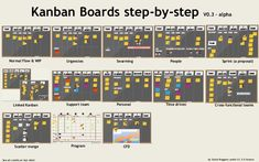 Kanban boards step by step