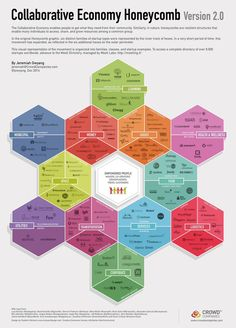 See the growing Collaborative Economy is one graphic. Hi-res available here: http://www.web-strategist.com/blog/2014/12/07/collaborative-economy-honeycomb-2-watch-it-grow/…