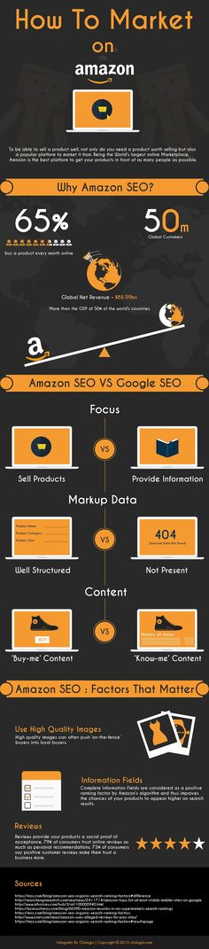 A Comprehensive Amazon SEO Guide for Vendors #infographic