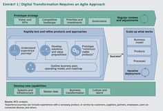 "The Digital Imperative | Digital strategy and transformation must therefore be a top priority of the CEO and the senior management team. Companies can't just dabble at the edges by appointing a charismatic chief digital officer or CIO, adopting the latest shiny technologies, or ""letting a thousand flowers bloom."" The digital imperative calls for more fundamental action in five areas. (02/03/15) 