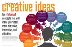 How to Come Up with Creative Ideas: Ten Rhetorical Concepts that Will Make Your Ideas More Distinctive, Innovative, and Effective