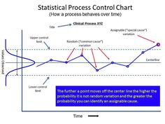 Determine Clinical Interventions Process Control Chart Statistical Herbie Han Improvement
