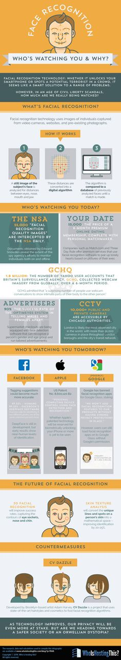 Face Recognition: Who's Watching and Why? #infographic #Internet #Technology