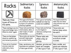 THREE TYPES OF ROCKS SORT (SEDIMENTARY, IGNEOUS, METAMORPHIC) - TeachersPayTeachers.com