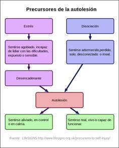 Autolesión - Autolesión - Wikipedia, la enciclopedia libre