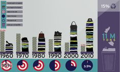 The Cost of Fast Fashion
