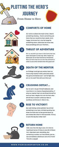 Write & Wrong - Plotting the Hero's Journey Creative Writing Tips, Book Writing Tips, Writing Process, Writing Resources, Writing Help, Writing Skills, Writing Fantasy, Writing Characters, Hero's Journey