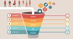 Digital Marketing, che cosa è un Funnel, a cosa serve e come fare per crearlo