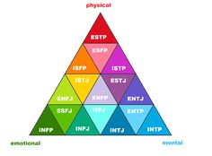 Myers-Briggs pyramid i like how ENFP is in the middle! Entp And Intj, Istp, Introvert Vs Extrovert, Infj Mbti, Enfp Personality, Personality Psychology, Personalidade Enfp, Enneagram Types, Zodiac