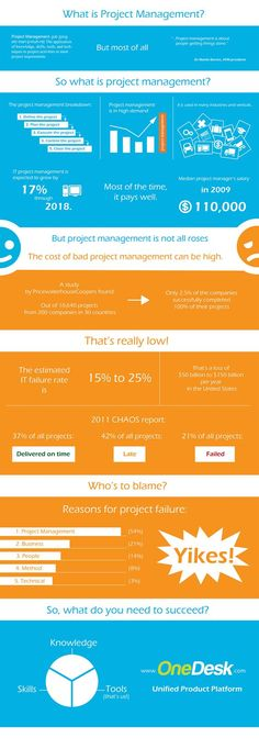 This info-graphic describes what project management is and what it entails. It offers statistics on failure rates, costs, and requirements for success. Program Management, Change Management, Management Tips, Infographic Resume, Project Management Templates, Facility Management, Strategic Planning, New Job, Business Planning