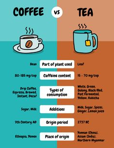 Infografias Creativas, Tipos Infografias, Ejemplos Infografias - Coffee Comparison Infographic // Show how coffee differs from tea with this easy to edit Coffee Comparison Infographic Template Infographic Comparison, Infographic Examples, Process Infographic, Creative Infographic, Infographic Templates, Coffee Vs Tea, Drip Coffee, Coffee Time, What Causes High Cholesterol