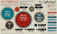 OUTBREAK: Deadliest Pandemics in History - Blog About Infographics and Data Visualization