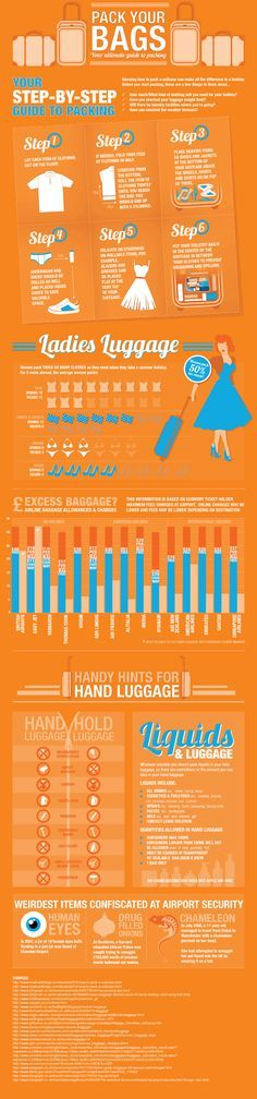 This infographic from travel insurance experts Direct Travel charts useful information about how to pack a suitcase to get most in, airline excess bag