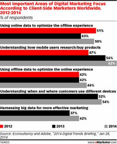 Marketers Recognize that Big Data Is a Big Deal - eMarketer