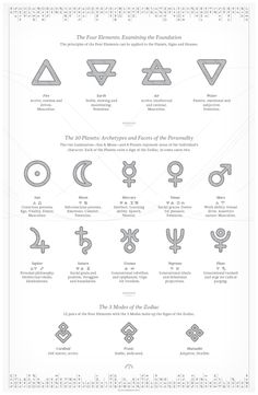 Delineating Astrological Natal Charts | Infographic by Provocante, via Behance