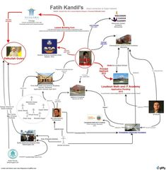 """Q Anon: """"Learn to Read the Map"""" A Cartography of the Globally Organized Corruption Networks: A Treasure Trove of Maps, Diagrams, Org Charts, and Family Trees – Through the Shadowbanned-Glass House Of Saud, Saved Pages, World Government, Federal Bureau, Great Awakening, Knowledge And Wisdom, Obama Administration, African American History, Cartography"""