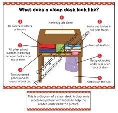 The clean desk diagram: 8 printable versions of the sign plus a 2 page mini-lesson for teaching students how to keep their desks neat.